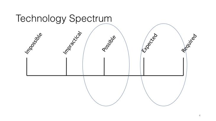 Technology Spectrum.004